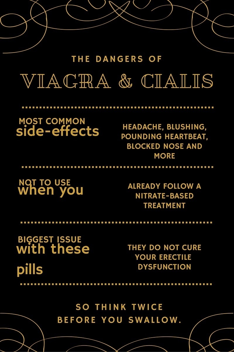viagra and cialis dangers