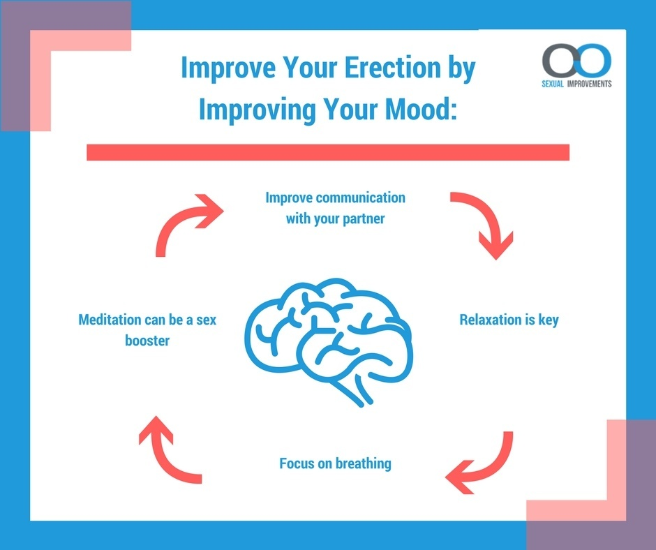Improve your mood, improve your erection